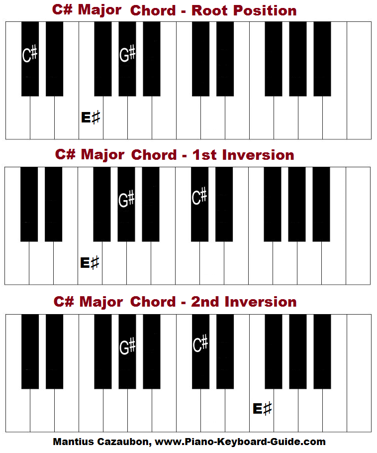 Piano chords d major