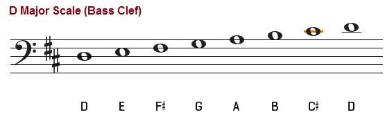 Piano chords bass clef
