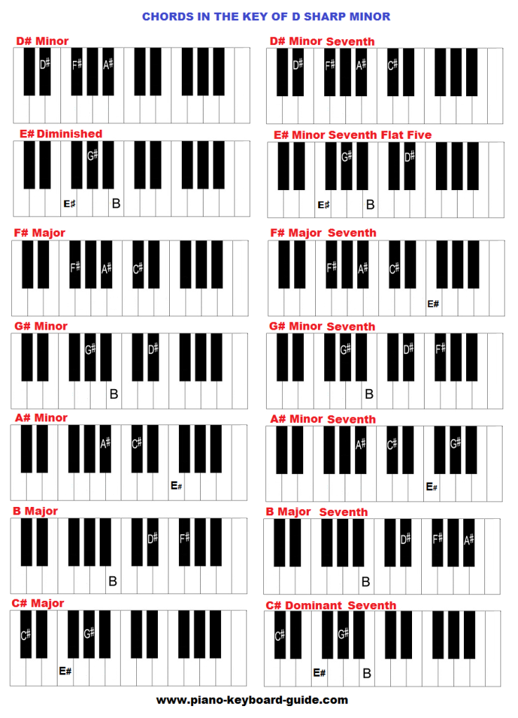 Piano chords in order