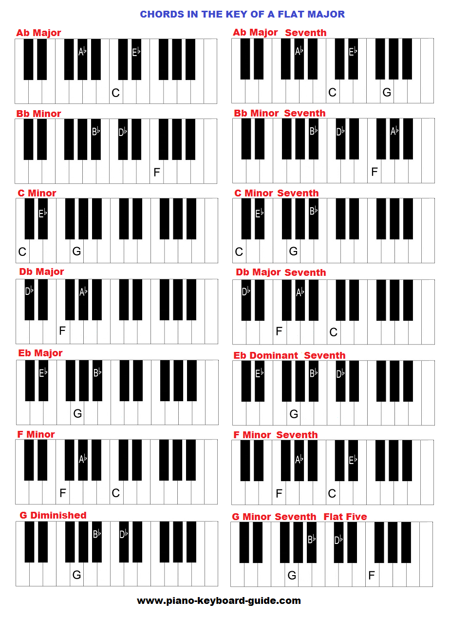 The key of A flat (and G sharp major), chords A Flat Chord Piano