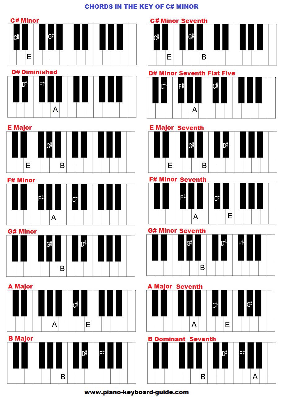 key of c sharp minor chords. Black Bedroom Furniture Sets. Home Design Ideas