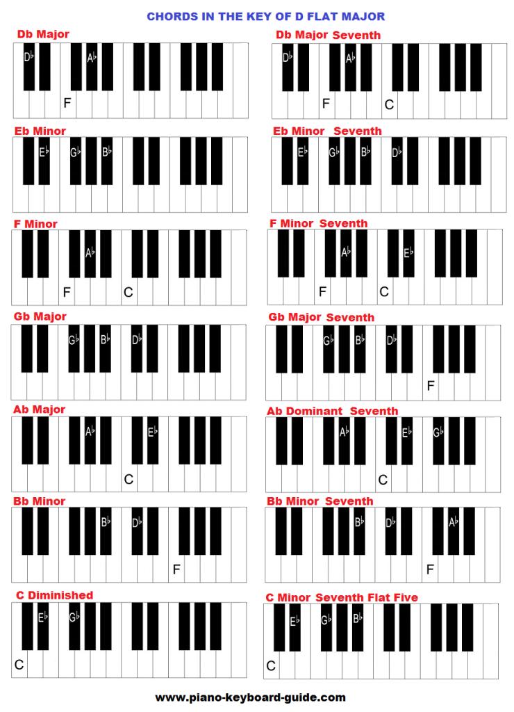 D Flat Chord Piano Key of D flat, ...