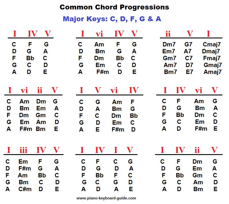 Piano chords progression