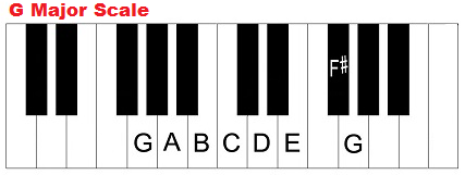 Piano chords in the key of g