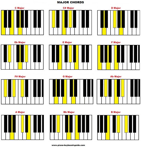 Blues chords piano