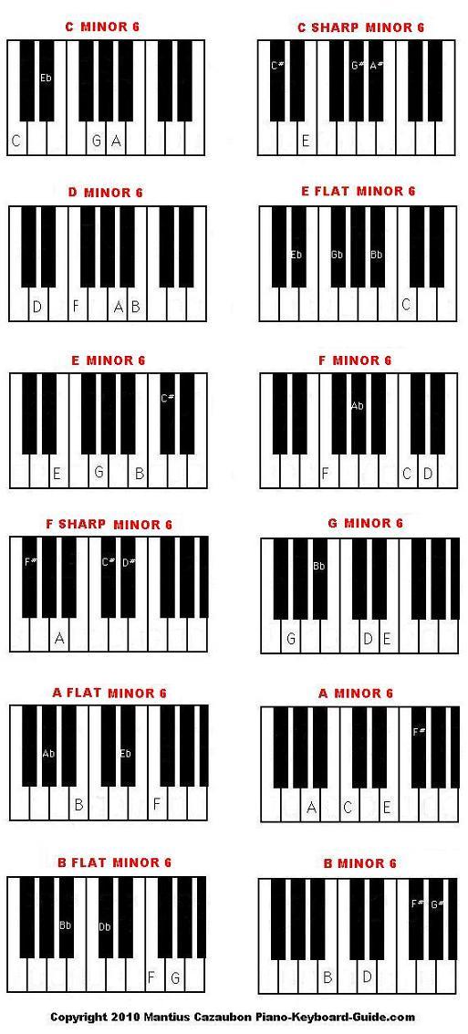 Piano Chords Minor Nezamestnanostfo